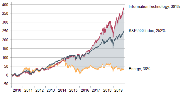 Figure 1. Performance of Energy versus S&P 500 and Information Technology _WW blog_122019.png