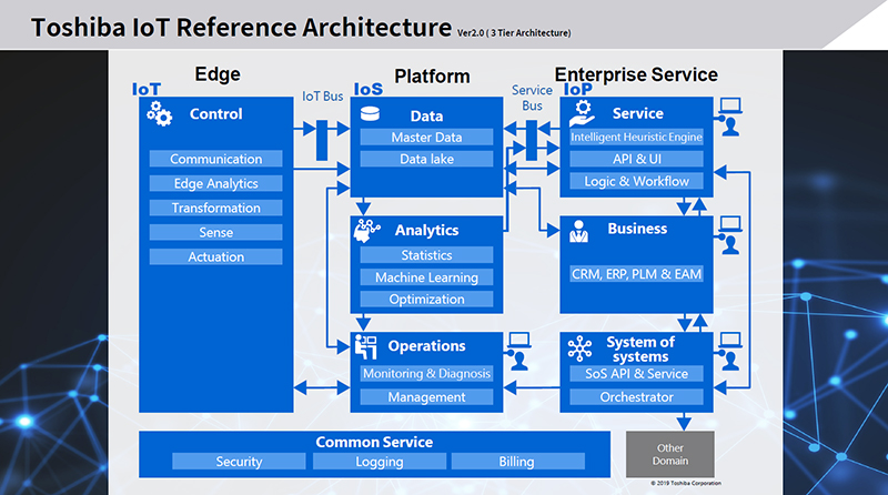 Toshiba IoT Reference Architecture (TIRA) decides the basic framework for developing CPS