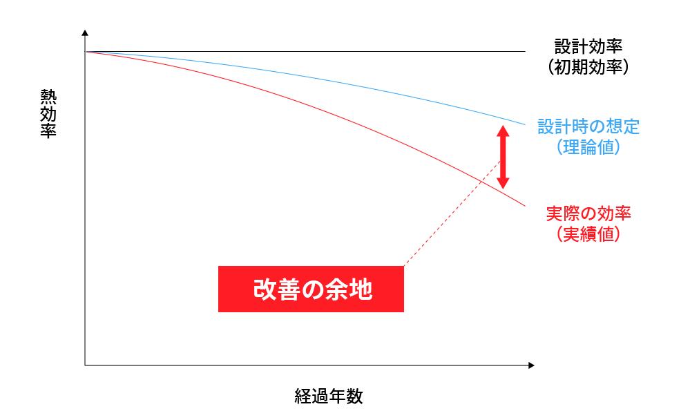 設計時に想定された効率と実際の効率の差が、改善の可能性となる