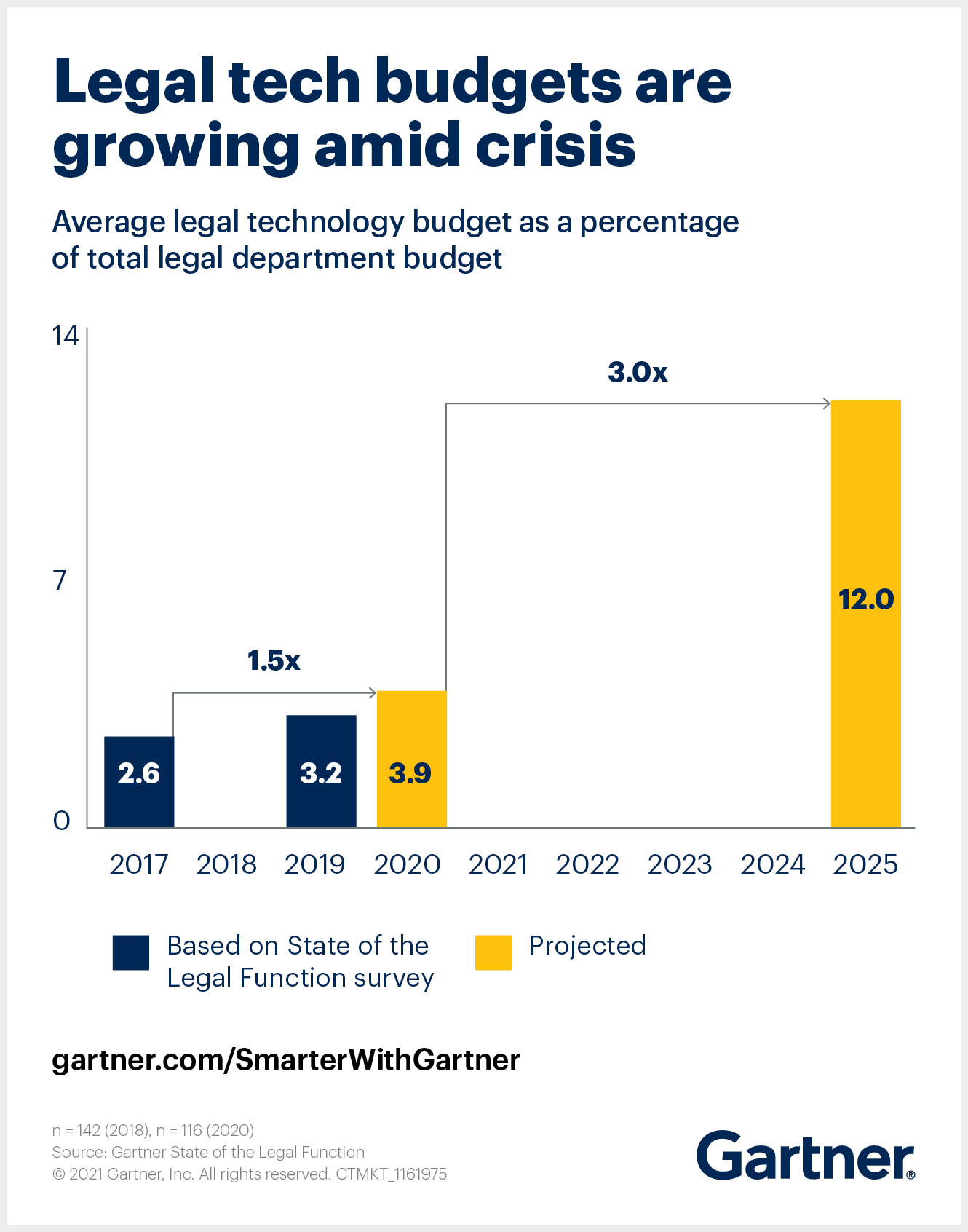 Gartner forecasts legal technology budgets will increase threefold by 2025.