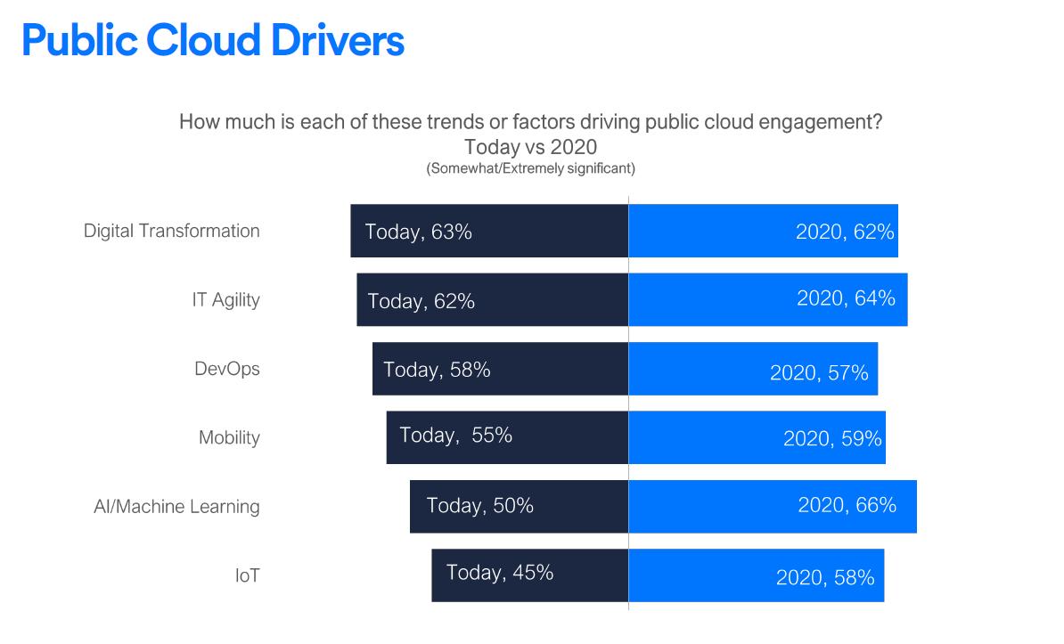Public-Cloud-Drivers.png