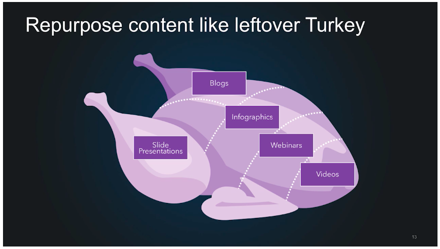 Repurpose content like leftover turkey.png