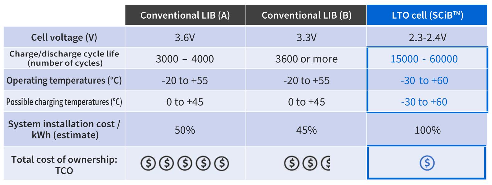 SCiB™ vs conventional lithium-ion battery