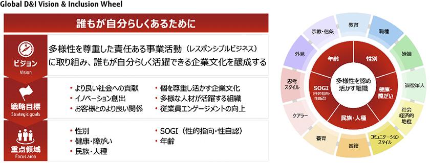 図 : (図4)富士通グループが策定した「Global D&I Vision & Inclusion Wheel」