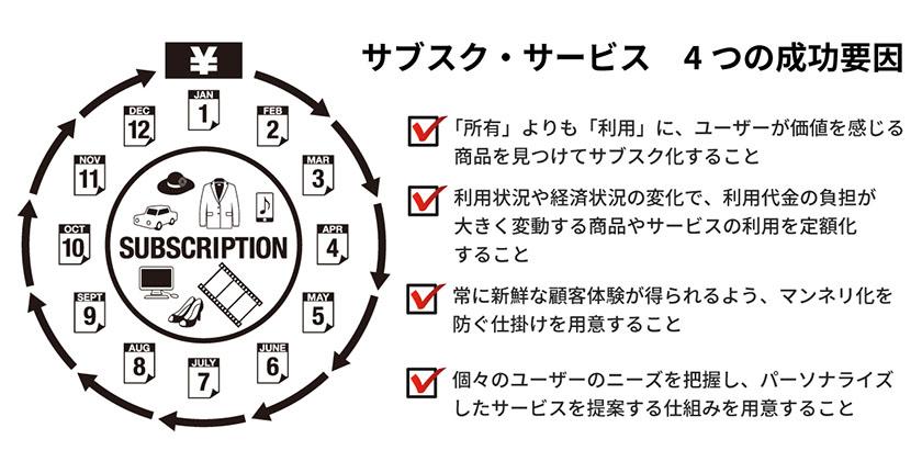 図 : サブスクの成功例から見た4つの成功要因