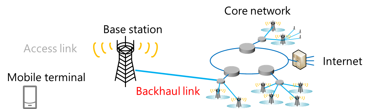 Flow of 5G communication system