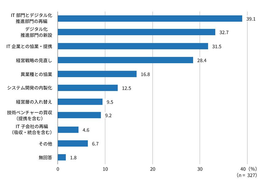 図 : DXプロジェクトを推進するための⾒直し・強化策(出所:日経BP総合研究所イノベーションICTラボ『DXサーベイ』)