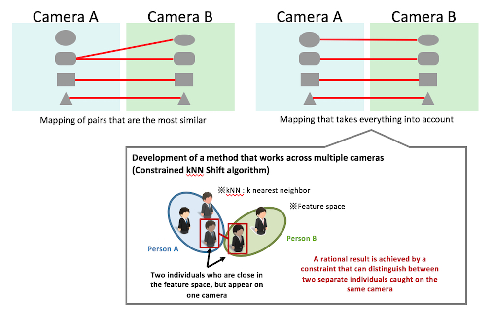 Image 3: Analytical process that identifies the same individual across video footage from multiple cameras
