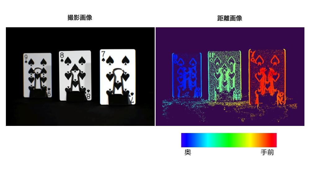 独自のカラーフィルタと画像処理により、単眼カメラの1フレームからカラー画像と距離画像を同時取得