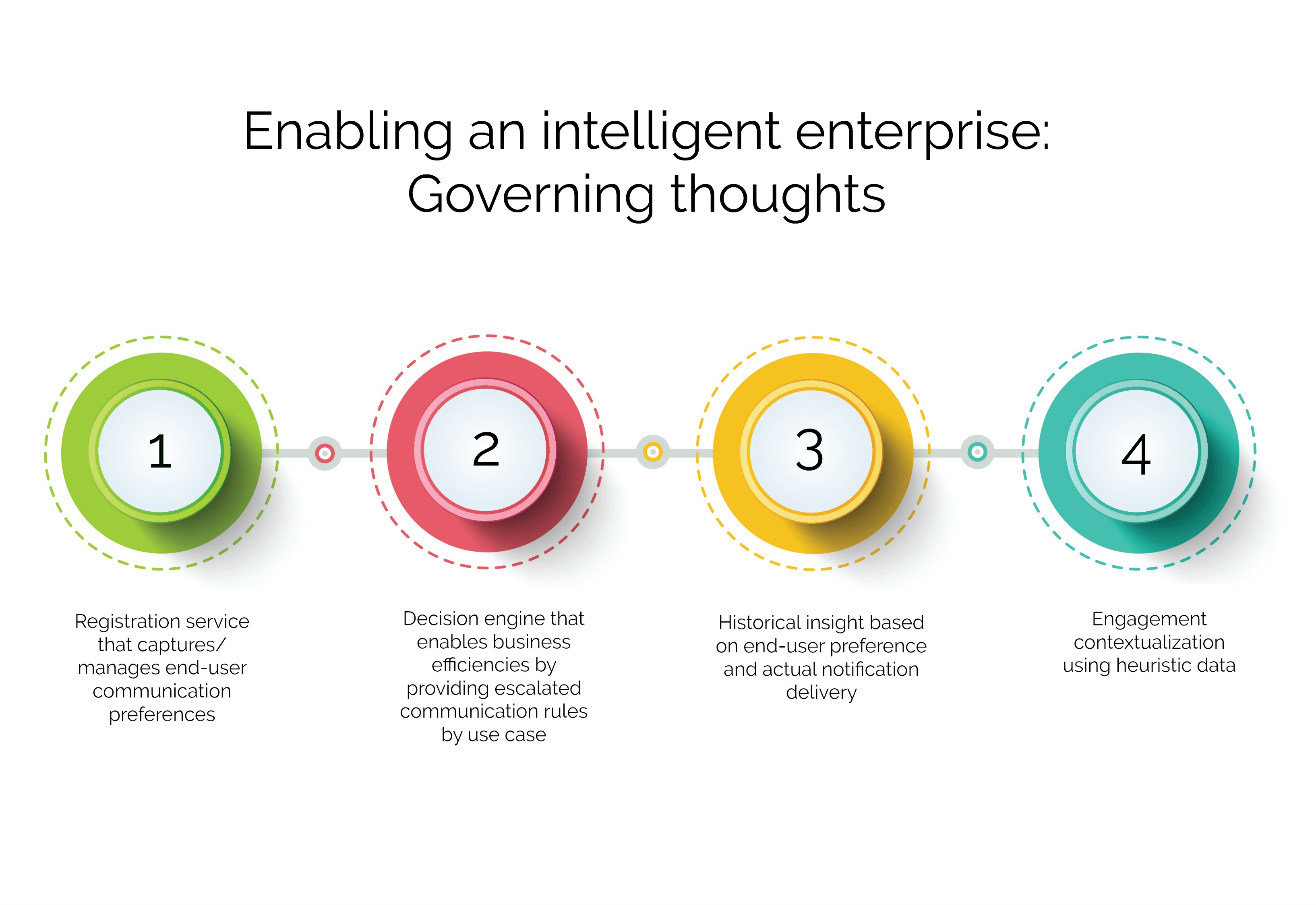 Enabling an intelligent enterprise
