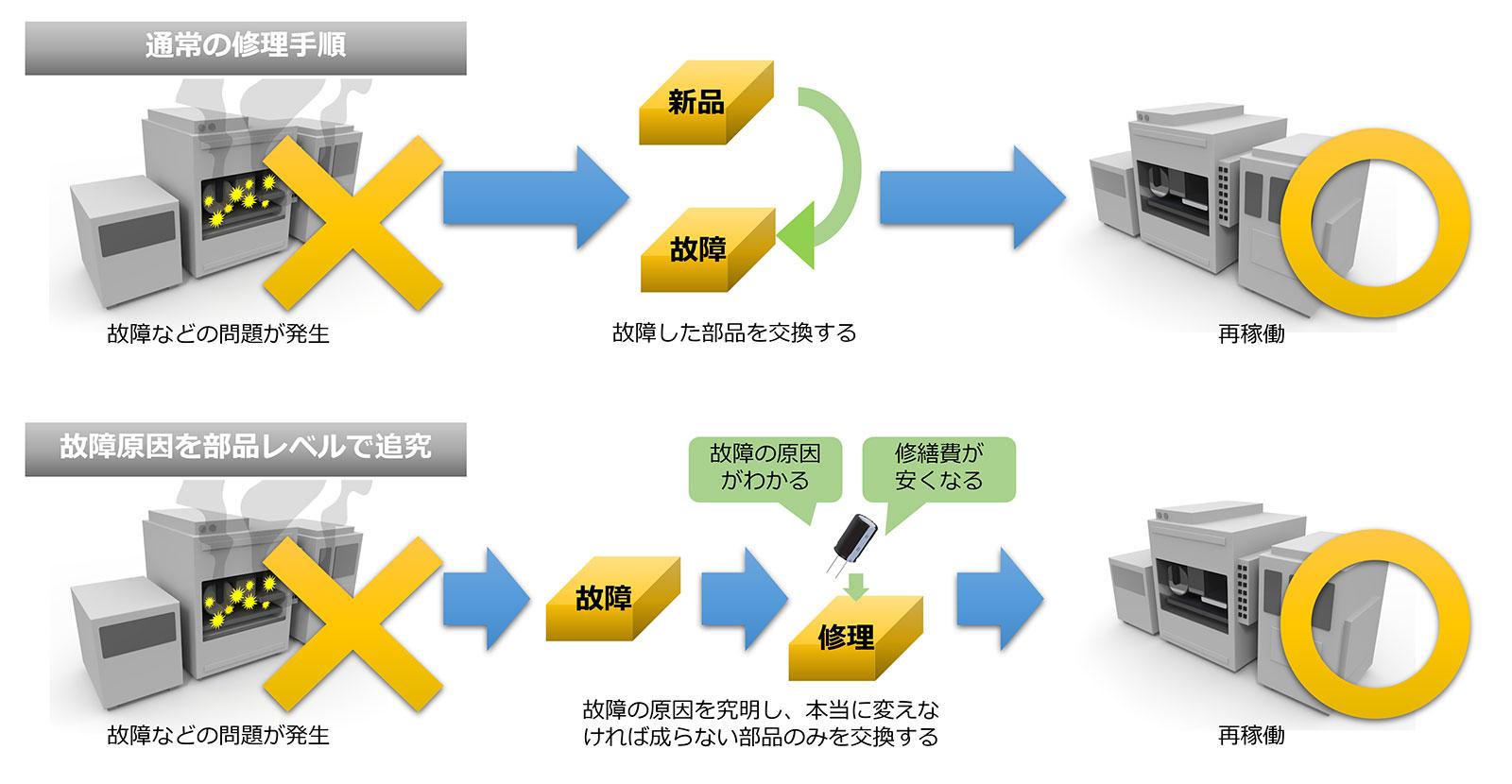 【図6 下がジャパンセミコンダクター大分事業所の取り組み。故障の真因を追究し、驚くほど安く、早く修理が完了することも】