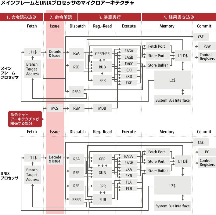 ポスト「京」プロセッサの命令セットを紹介