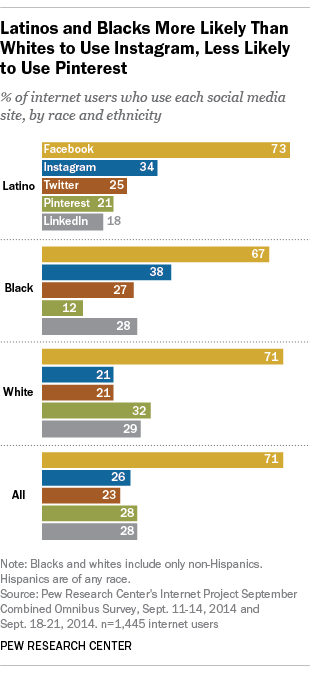 Pew Research Ethnic Social Media Use.png