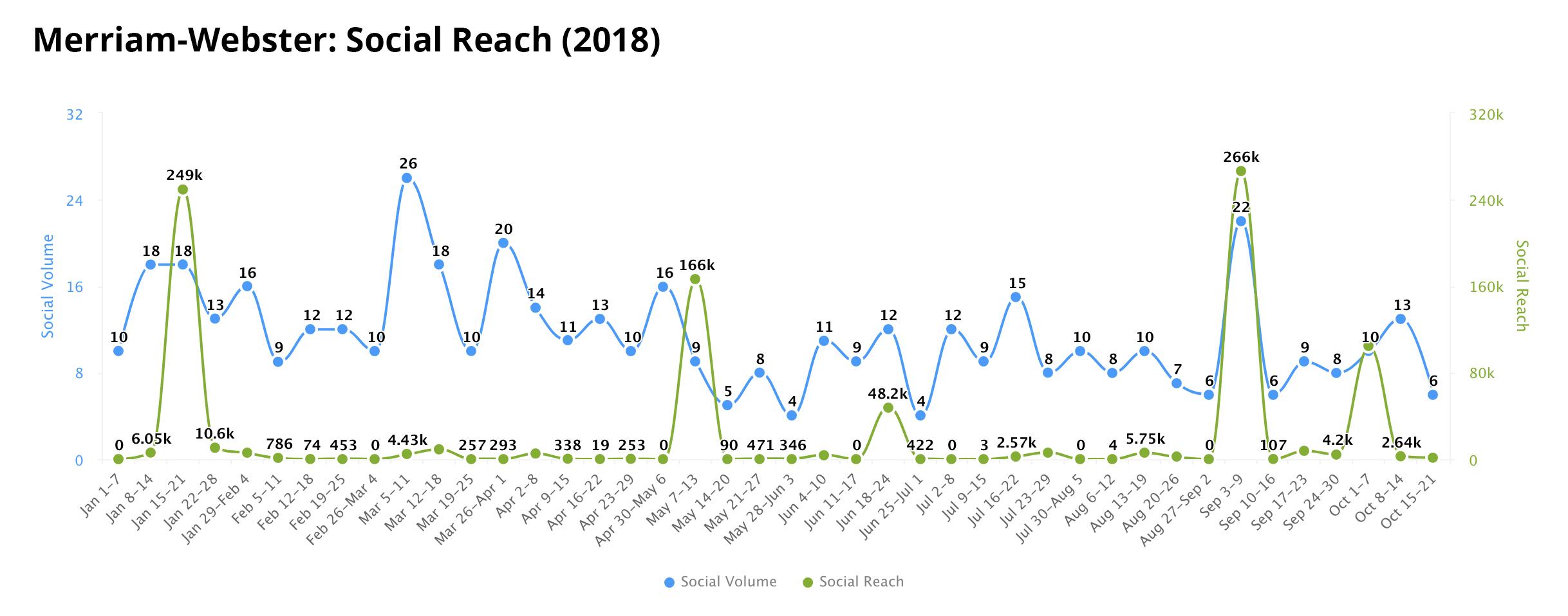 Merrian-Webster Social Media Reach 2018.jpg