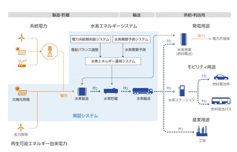 FH2R概念図