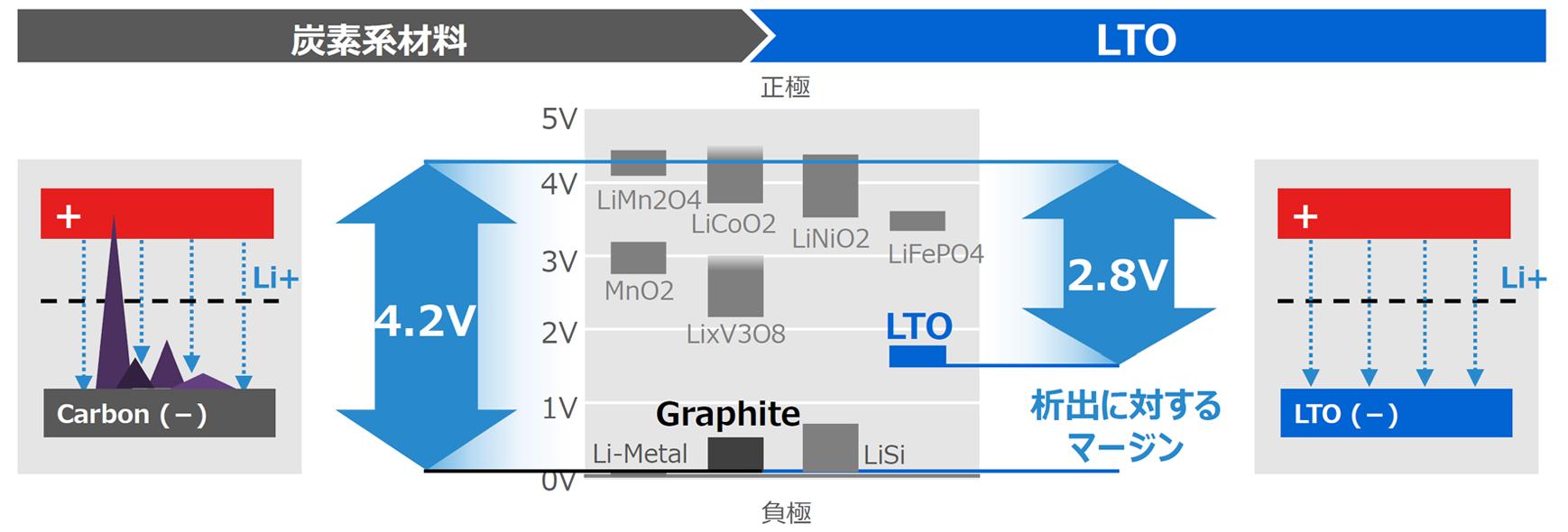 リチウムイオン電池の正負極の各材料のケミカルポテンシャルを表した図