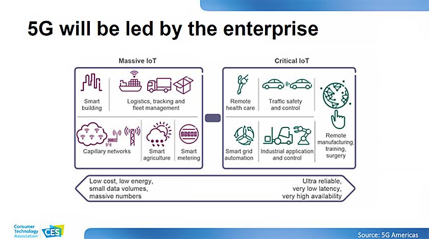 図 : CES主催者であるCTA(Consumer Technology Association)のメッセージ「5G will be led by the enterprise(5Gは企業が牽引する)」(出所:CTA)