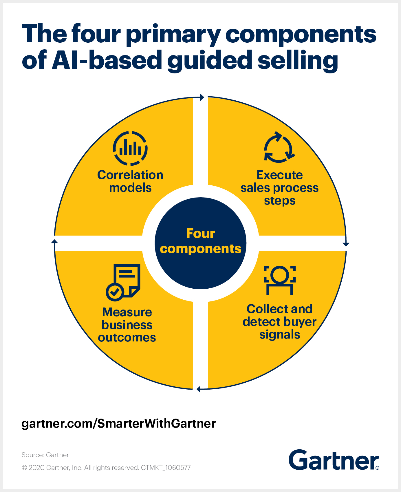 Gartner outlines the four primary components of AI-based guided selling.