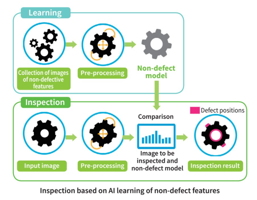 Inspection based on AI learning of non-defect features