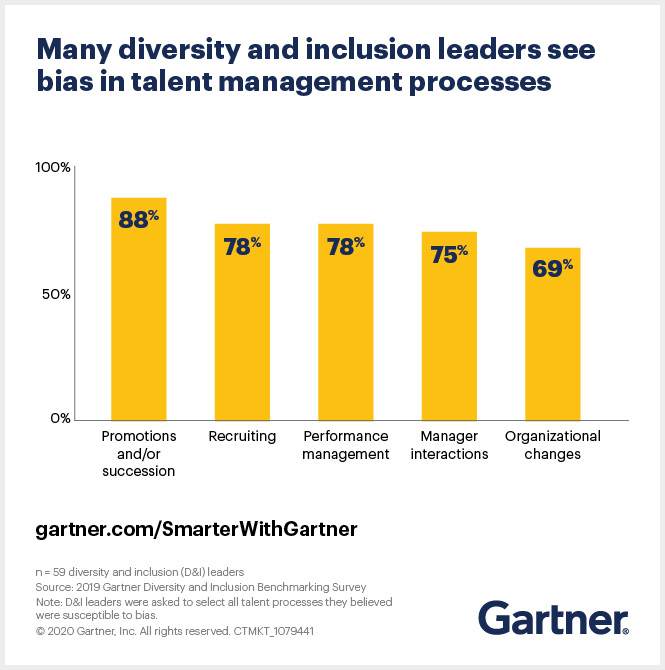 Diversity, equity and inclusion leaders see bias in talent management process. For example, 88% say promotions and/or succession are subject to bias.