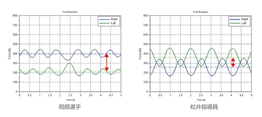 縦軸は床反力(足への力の入り具合)[N]、横軸は時間[s]を示している。