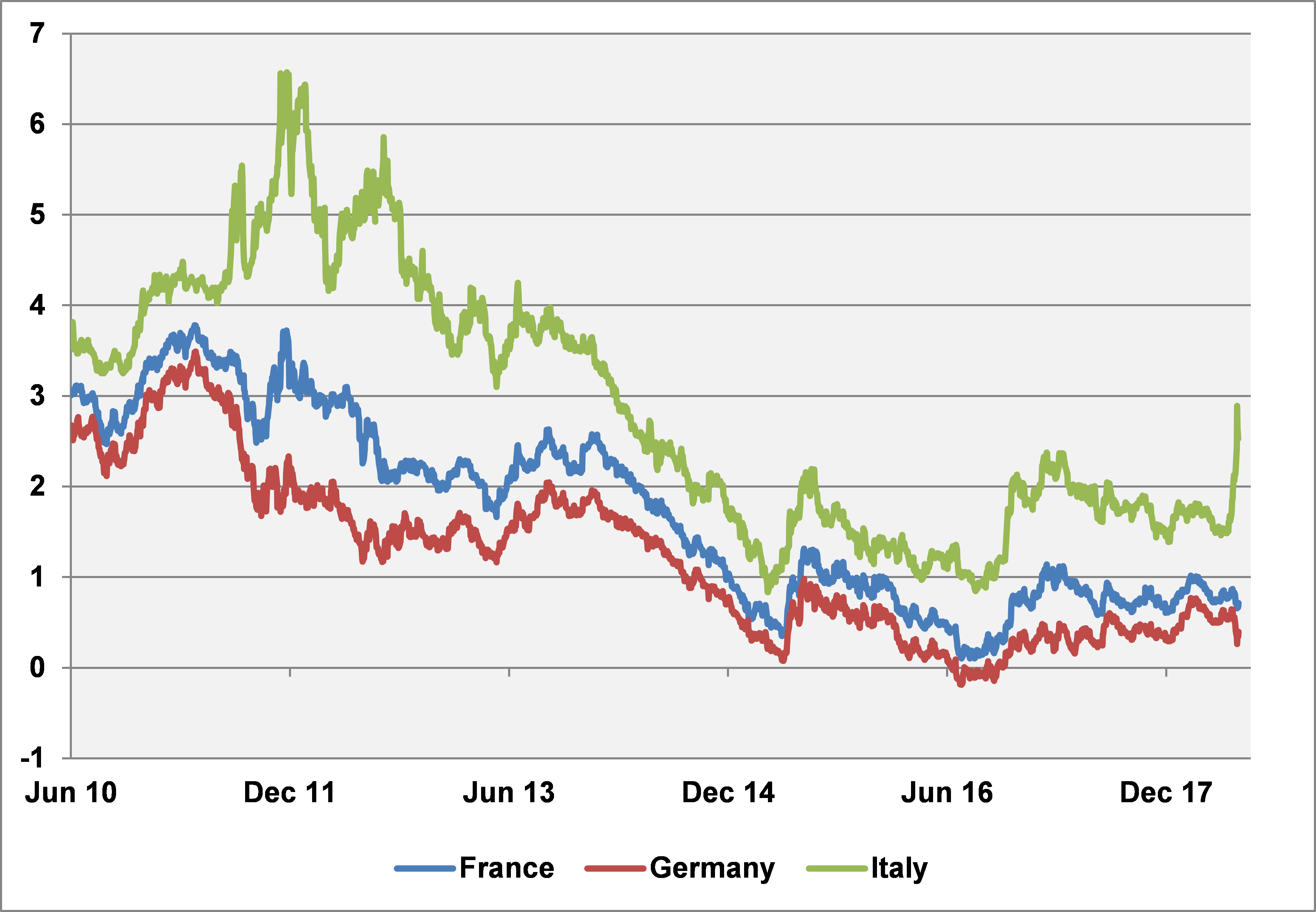 Italy Blog Chart.png