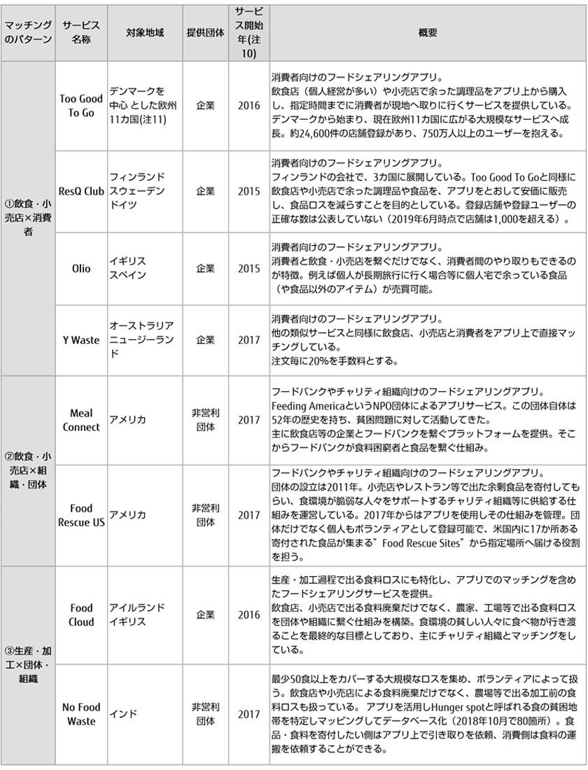 図 : 図表4 主なマッチングサービス一覧(出所)各団体ホームページやデスクリサーチを基に富士通総研作成