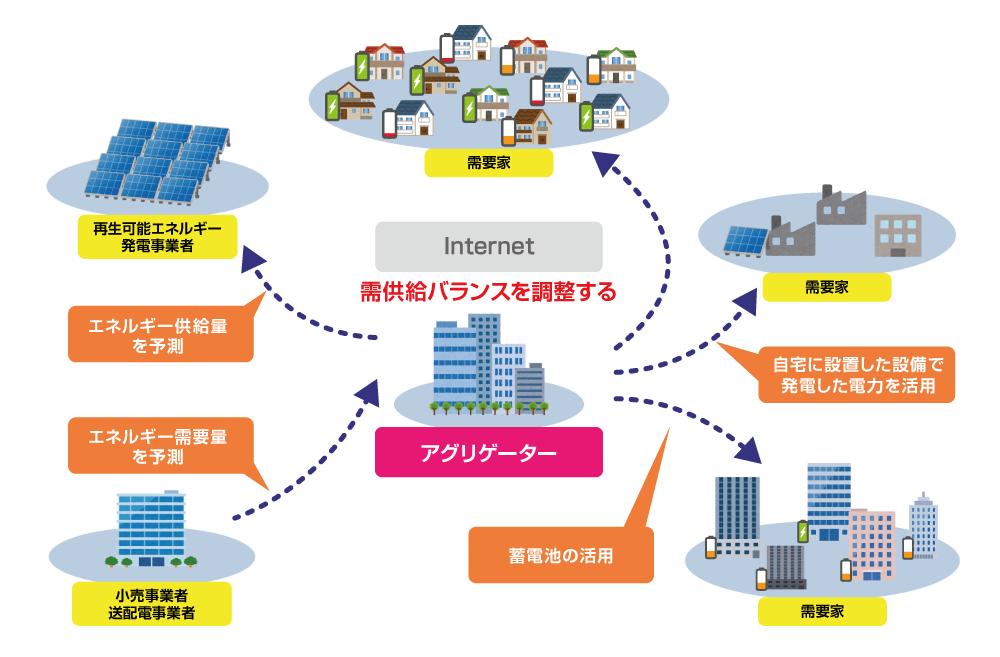 東芝は業界でも数少ない、多様な発電システムと系統制御を包括してエネルギーアグリゲーション(※)を行う総合エネルギー企業だ※エネルギーアグリゲーションとは、デジタル上で資源と需要を統合し需給バランスの調整を行うこと。