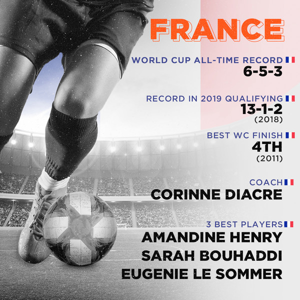 France, World Cup all-time record: 6-5-3, Record in 2019 qualifying: Auto qualified for tournament. 13-1-2 since 2018, Best finish: 4th (2011), Coach: Corinne Diacre, 3 best players: Amandine Henry, Sarah Bouhaddi, Eugenie Le Sommer