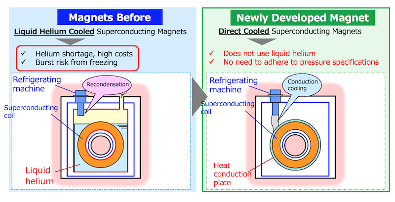 Toshiba-new technology-superconducting-discovery-magnetic field-magnet-product-development-refrigerationg machine