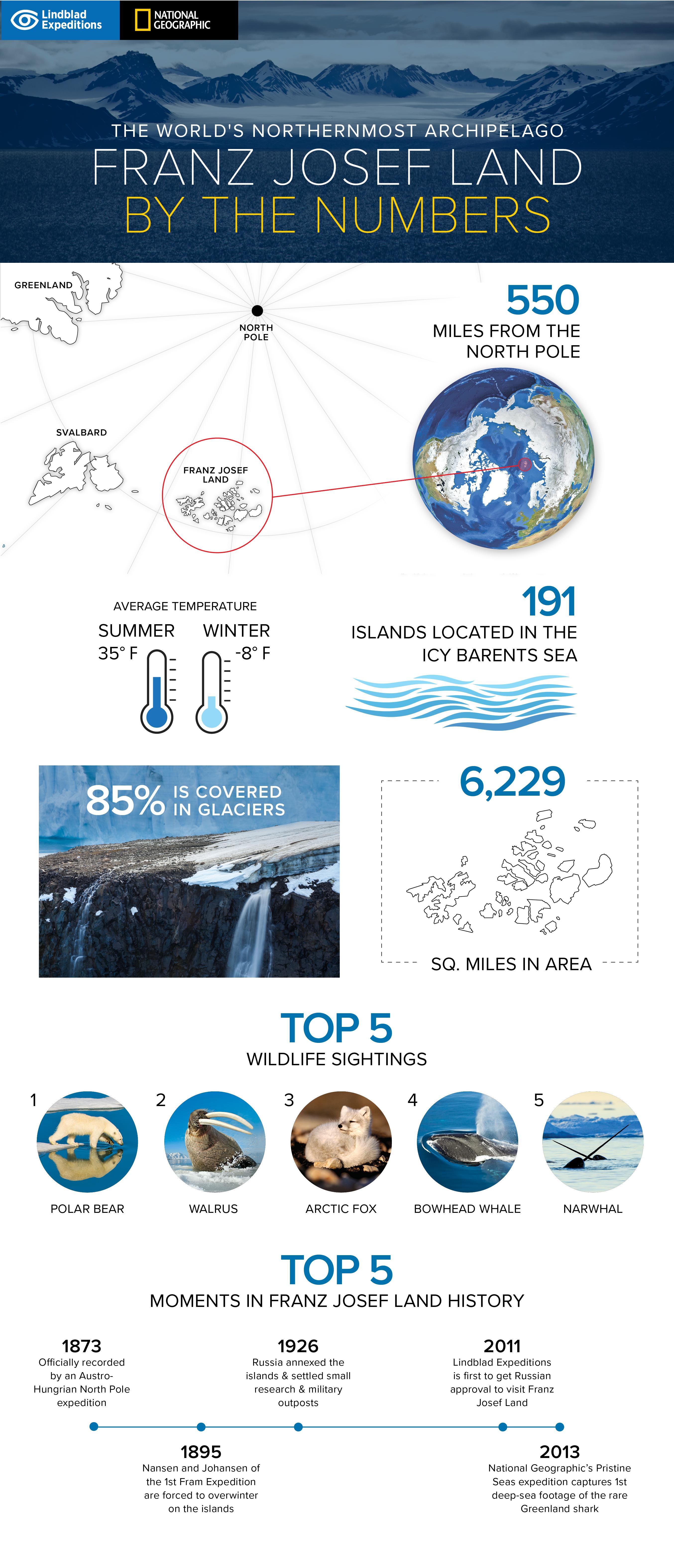 FranzJosefLand_Infographic (1).jpg