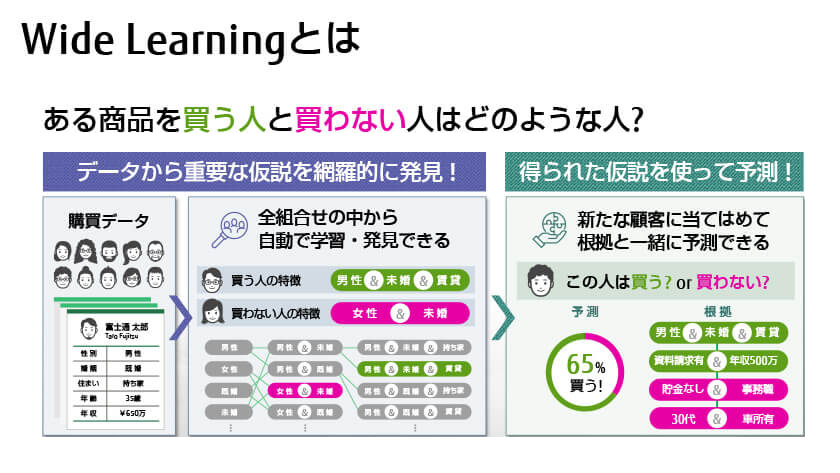 図 : 図:Wide Learning™ とは