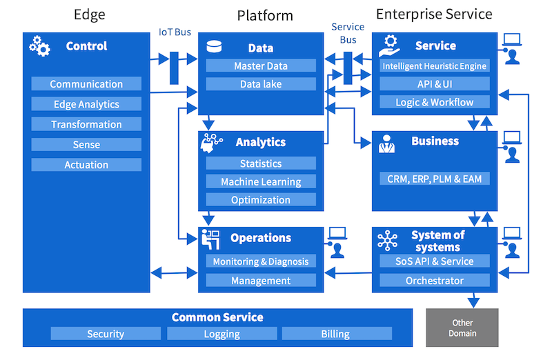 Toshiba IoT Reference Architecture