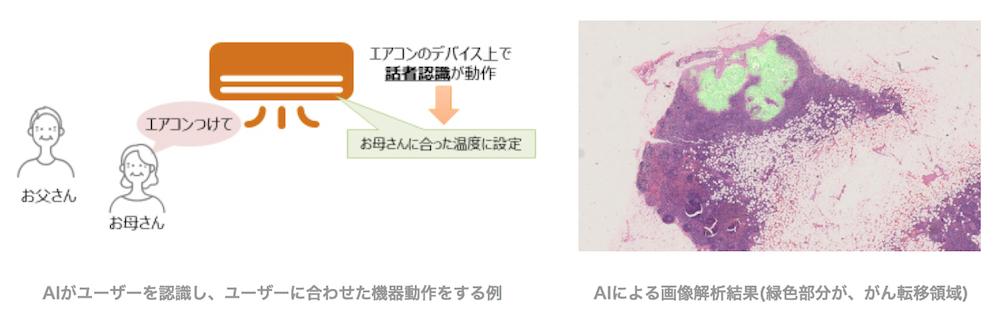 AIがユーザーを認識し、ユーザーに合わせた機器動作をする例(左)、AIによる画像解析結果(緑色部分が、がん転移領域)(右)