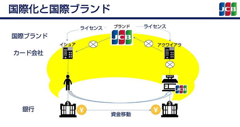 図 : 国際化と国際ブランド