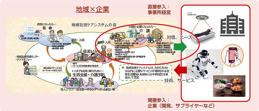 図 : 図1 介護ビジネスへの異業種企業参入(厚生労働省「地域包括ケアシステム」(注2)資料に基づき富士通総研作成)