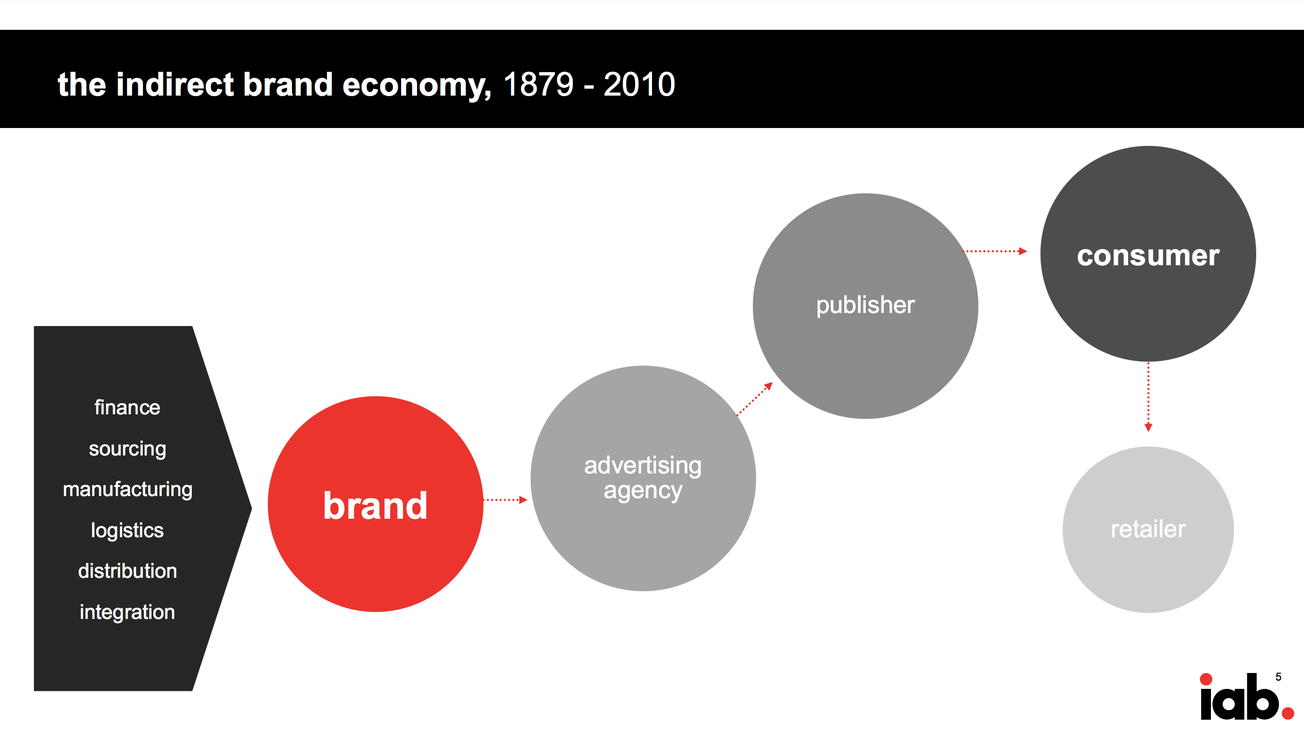 The indirect brand economy_IAB.png