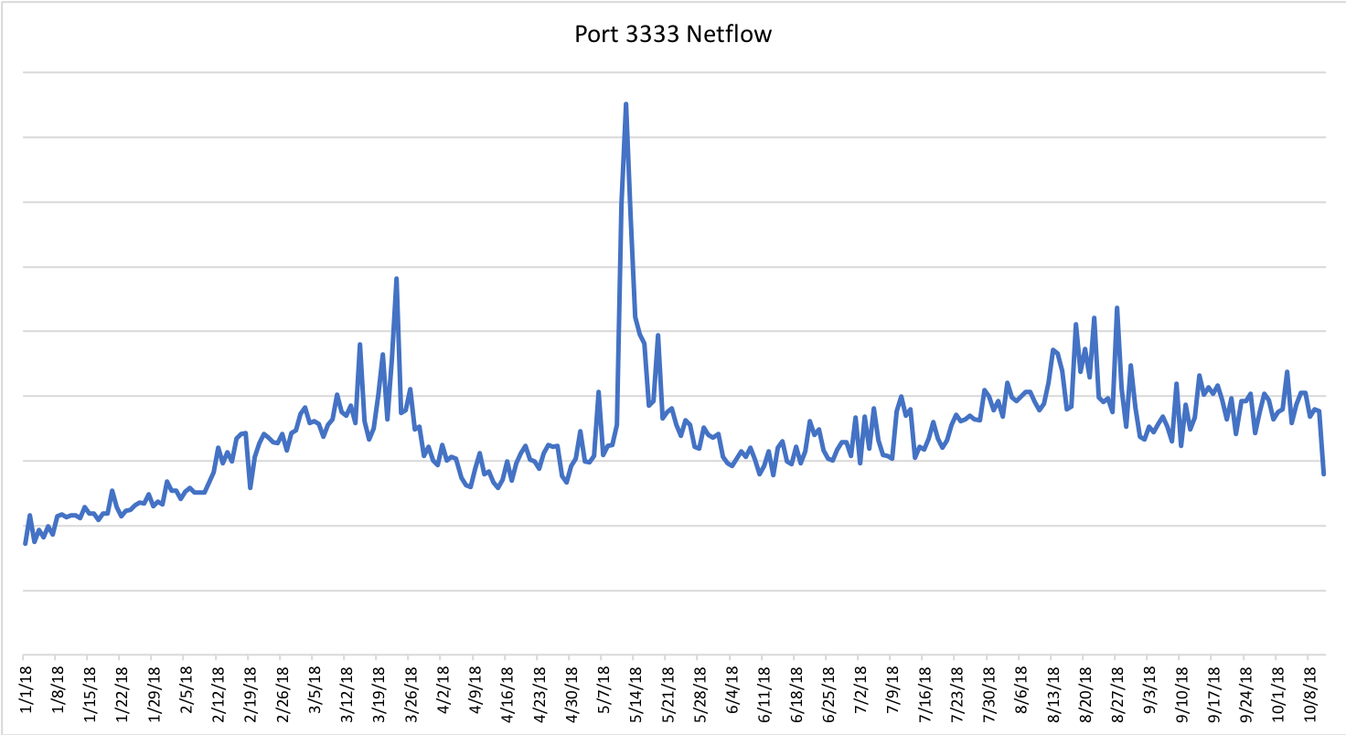 Port 3333 Netflow pg 2.png