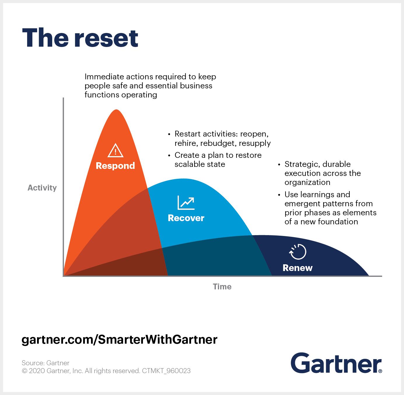 Gartner Reset framework describes the COVID-19 pandemic response in three phases: respond, recover, renew.