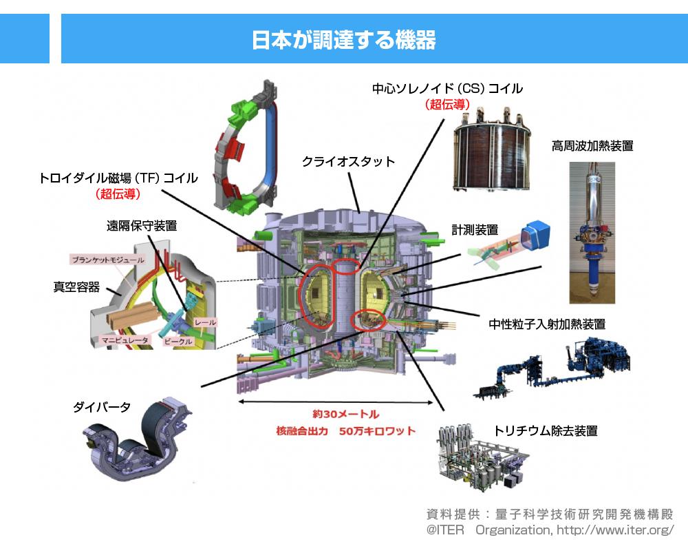 日本が調達する機器