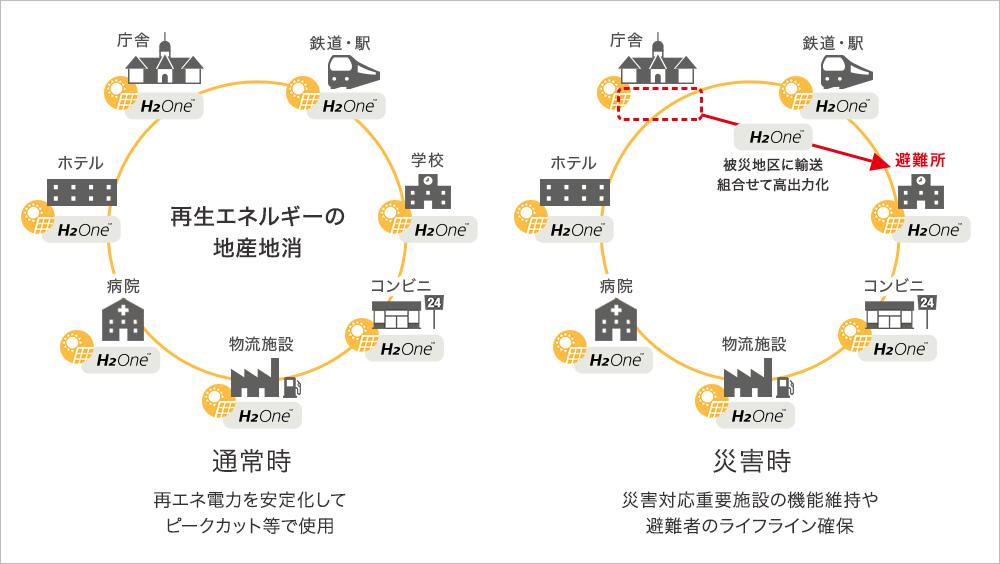 H₂One™システムの広域展開によるエネルギーの地産地消や、災害時にはトレーラーでシステム自体を被災地に輸送することも可能