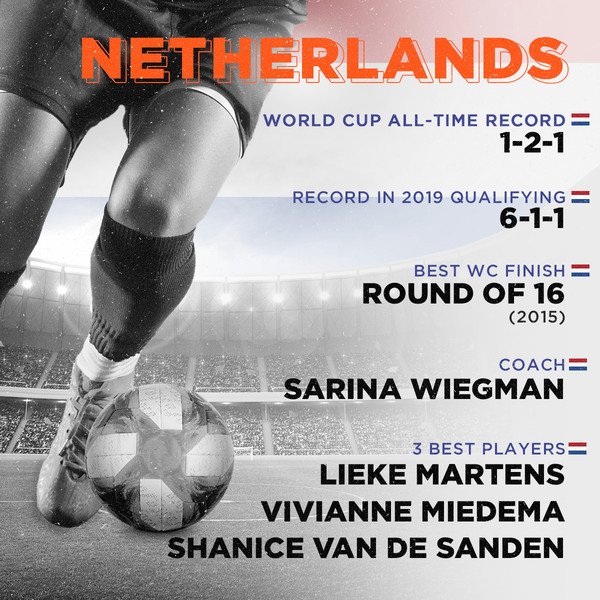 Netherlands, World Cup all-time record: 1-2-1, Record in 2019 qualifying: 6-1-1, Best finish: Round of 16 (2015), Coach: Sarina Wiegman, 3 best players: Lieke Martens, Vivianne Miedema, Shanice van de Sanden