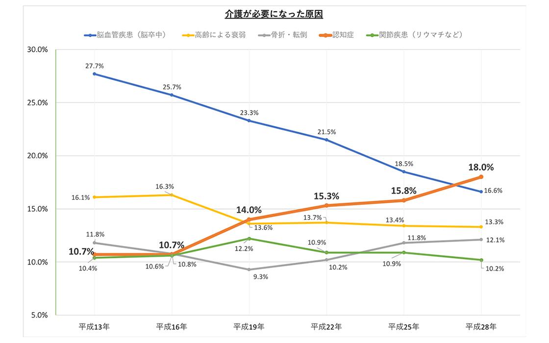 MAG6-10_親の介護①_介護要因グラフ.jpg