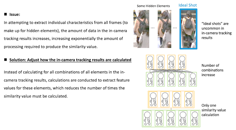 Image 2: Process to quickly identify the same individual in additional camera footage according to the images (frames) captured in existing camera footage