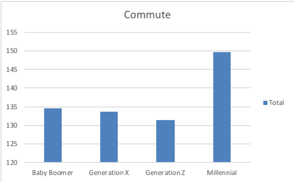 Commute_connected_public_sectors.png