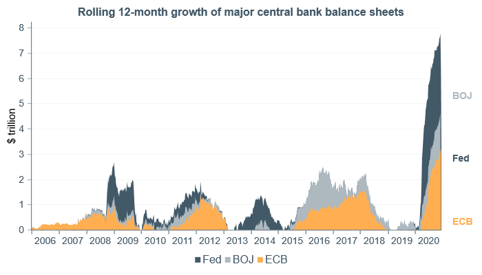 Global central bank bs growth.png