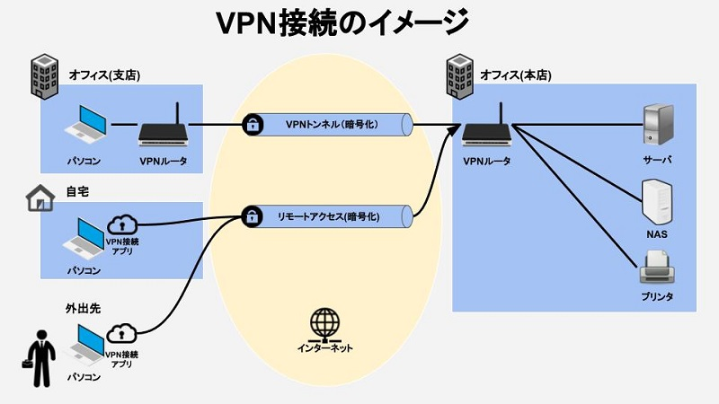 VPN接続のイメージ図