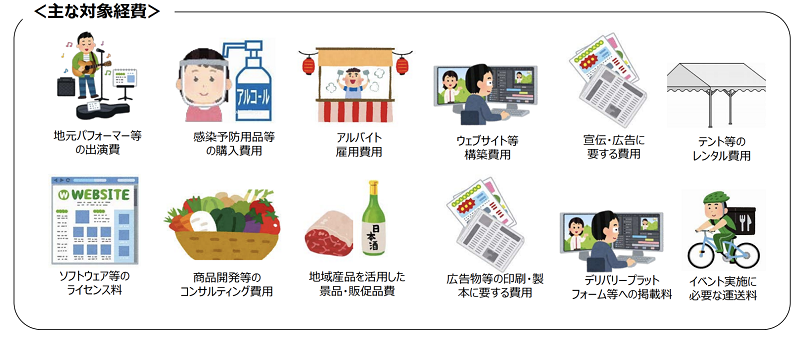 Go To商店街の対象経費イメージ
