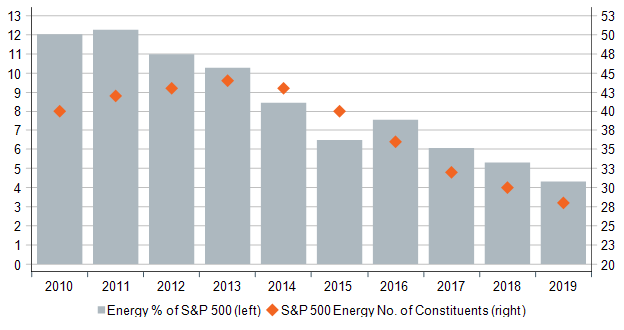 Figure 2. S&P 500 Energy % of S&P 500 and Number of Constituents Since 2010_WW blog 122019.png