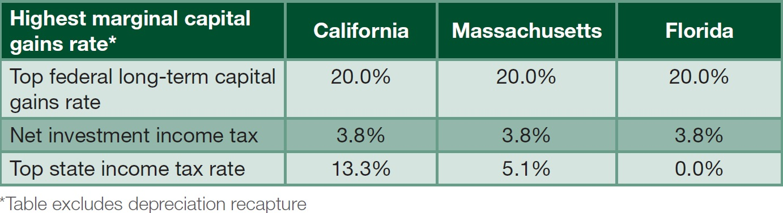 Marginal Capital Gains Rate chart.jpg